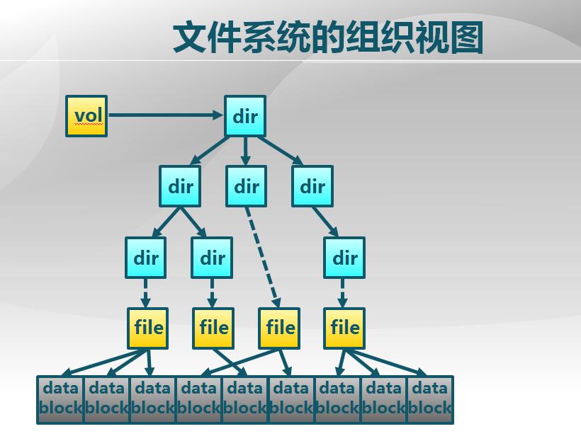 文件系统的组织视图.png