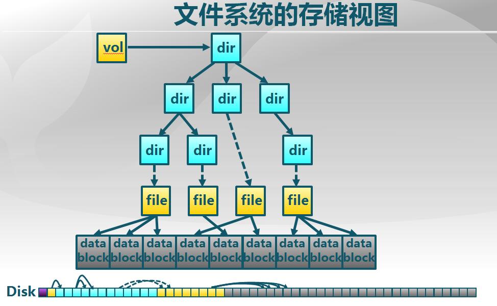 文件系统的存储视图.png